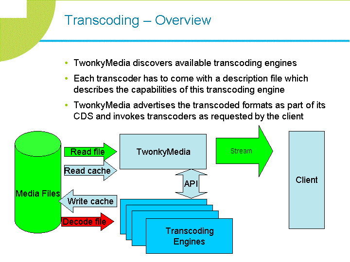 media-infly-transcode